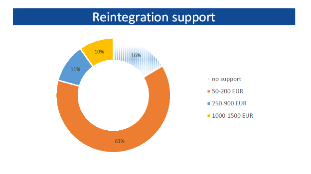 ft-stat-reintegration-support
