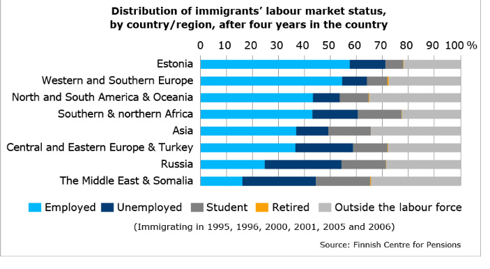 ft-immigrant-working-etk-stat