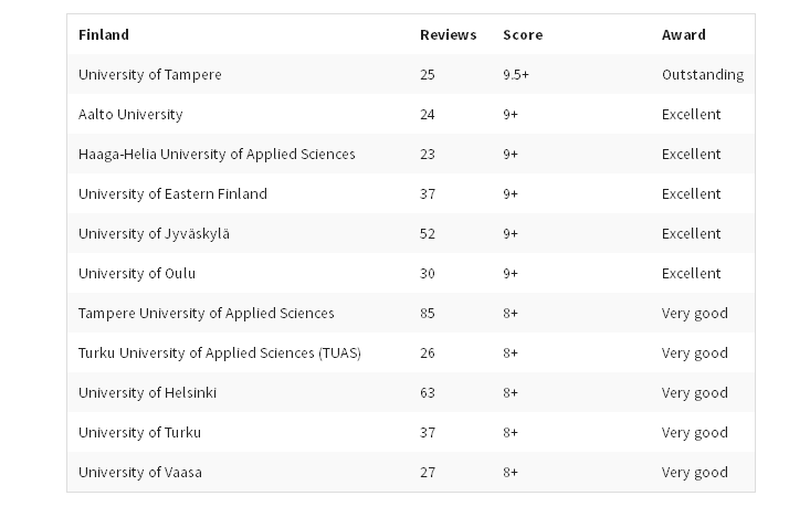 ft-university-statistics