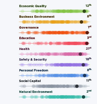 Finland's ranking across the nine pillars of prosperity. Illustration: The Legatum Institute