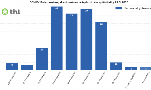 359 Confirmed Coronavirus Infections in Finland
