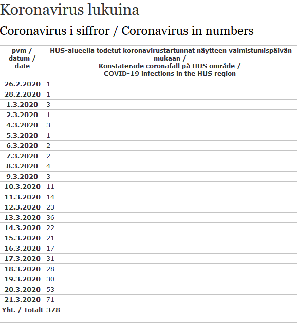 71 New Coronavirus Infections in HUS District on Saturday; Total 592 in Finland