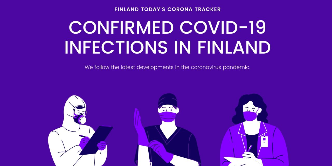 7,296 Confirmed Coronavirus Infections in Finland; Number Reduced By Five Because of a Registry Update